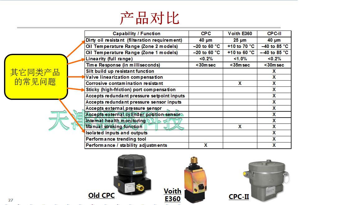 几种电液转换器的特性对比