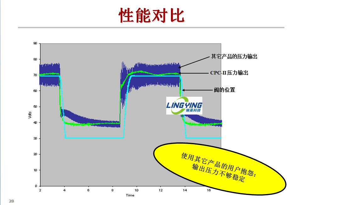 清洗前后的CPC的输出油压性能对比